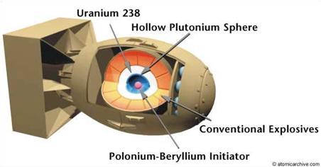 """""""FatMan""""-tüüpi tuumapommi ehitus (Atomicarchive)"""