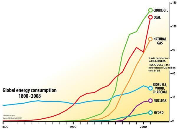 Globaalne energiavajadus aastatel 1800-2008 (Rich Clabaugh)