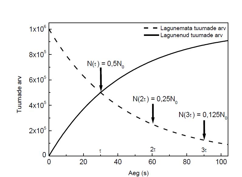 Radioaktiivselt lagunenud tuumade arvu ja lagunemata tuumade arvu sõltuvus ajast