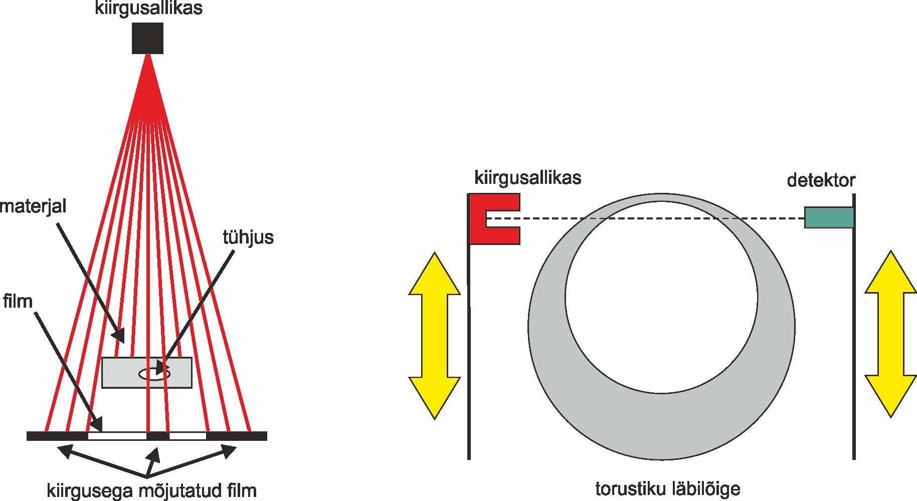 Tööstusliku  radiograafia  kasutmine  materjalide  kontrolliks  (Rahvusvahelise Aatomienergiaagentuuri juhendmaterjalide põhjal)