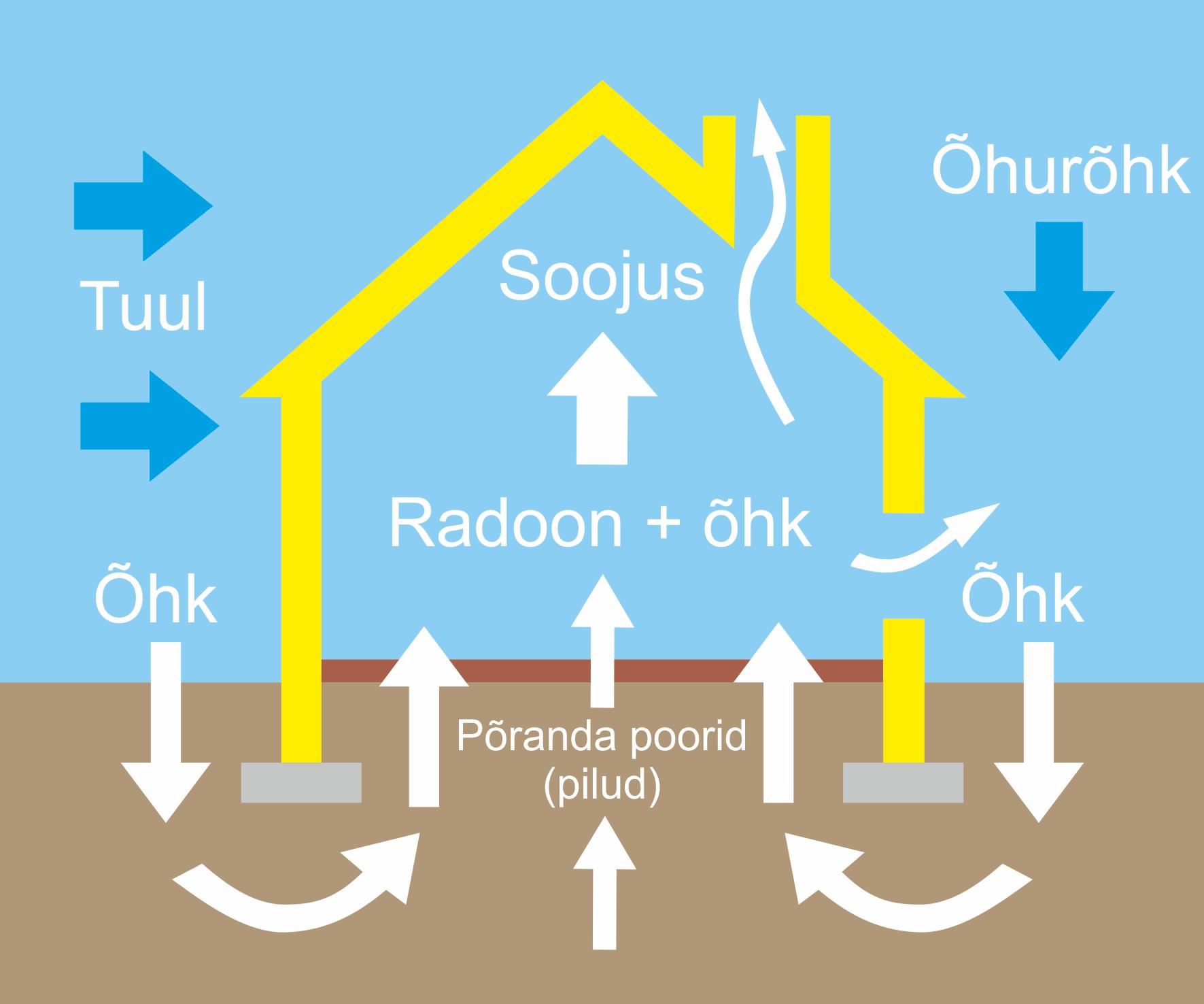 Radooni liikumine hoonetes