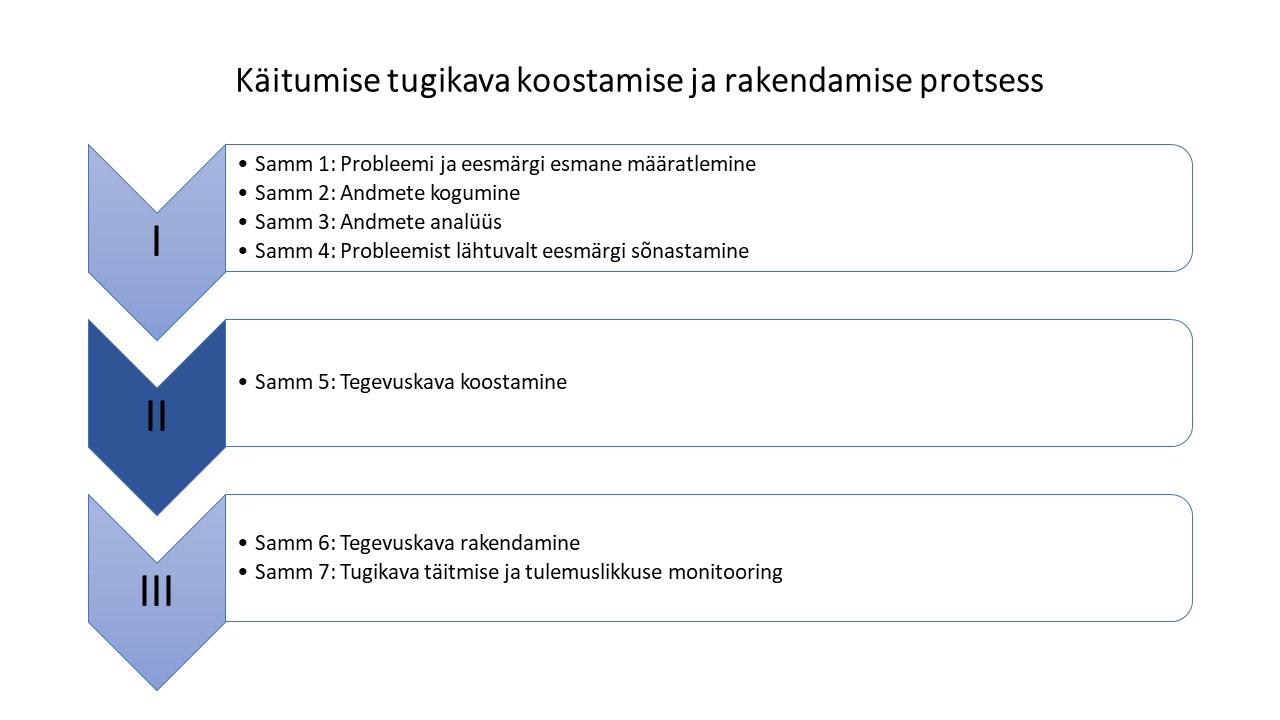Etapp 2