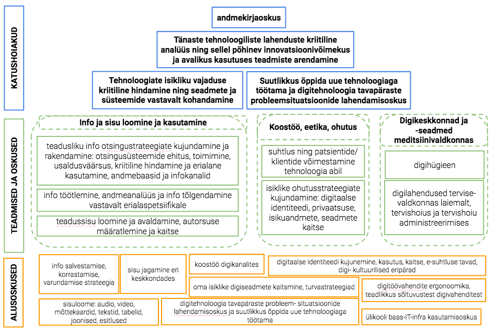 Meditsiinivaldkonna digipädevuse mudel