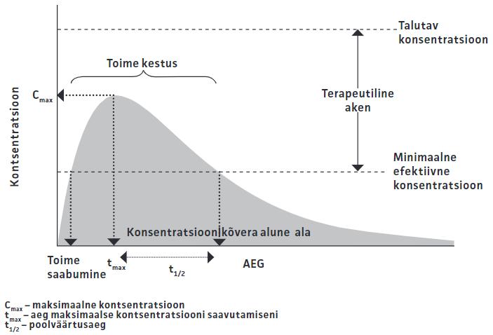 Joonis: Ravimi verekontsentratsiooni muutus ajas.