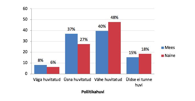 Joonis 3. Eesti inimeste huvi poliitika vastu soo lõikes. Allikas: Euroopa Sotsiaaluuring 2018, Eesti