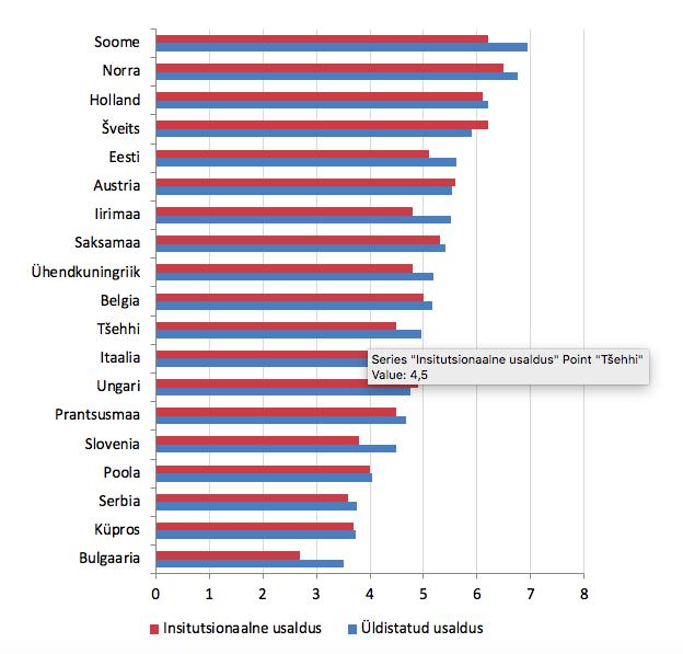Keskmine üldistatud usaldus ja usaldus riigiinstitutsioonide (parlament, poliitikud, poliitilised parteid, õigussüsteem, politsei) suhtes Euroopas 2018. aastal.