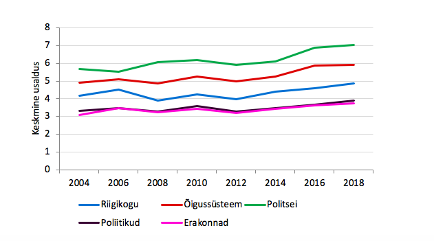 """Joonis 14. Keskmine usaldus riigiinstitutsioonide (parlament, poliitikud, poliitilised parteid, õigussüsteem, politsei) suhtes. 0 = """"ei usalda üldse"""", 10 = """"usaldan täielikult"""". Allikas: Euroopa Sotsiaaluuring 2004–2018, Eesti"""