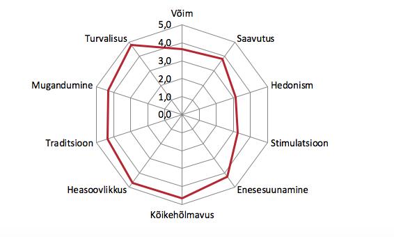 Joonis 22. Shalom Schwartzi kümne alusväärtuse levik Poolas (pööratud skaala, 1 = pole üldse minu moodi, 6 = väga minu moodi). Allikas: Euroopa Sotsiaaluuring 2018, Poola