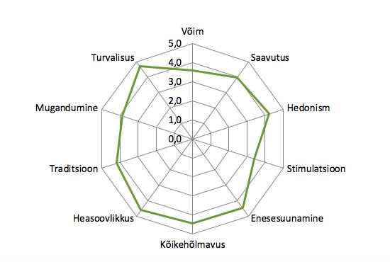 Joonis 23. Shalom Schwartzi kümne alusväärtuse levik Ungaris (pööratud skaala, 1 = pole üldse minu moodi, 6 = väga minu moodi). Allikas: Euroopa Sotsiaaluuring 2018, Ungari