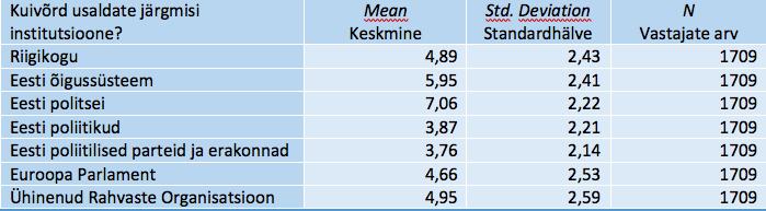 Tabel SPSS_3. Item Statistics – Üksiktunnuste statistika