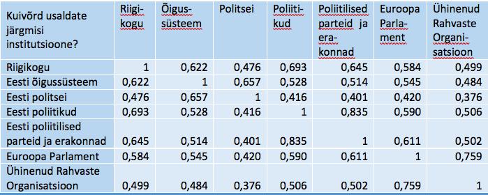 Tabel SPSS_4. Inter-Item Correlation Matrix – Üksiktunnuste vaheline korrelatsioonimaatriks