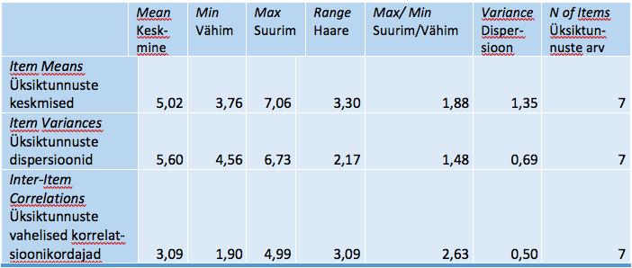 Tabel SPSS_6. Summary Item Statistics – Üksiktunnuste põhinäitajate kokkuvõte