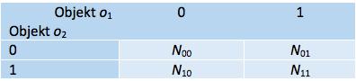 Tabel 2. Neljaväljatabel tunnusrühma alusel