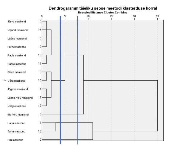 Joonis 3. Maakondade liigituspuu täieliku seose meetodil eukleidilise ruutkauguse alusel Tõlge: Skaleeritud kaugus klastrite ühendamisel.