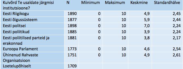 Tabel 7. k-keskmiste meetodi näite alustunnuste põhinäitajad