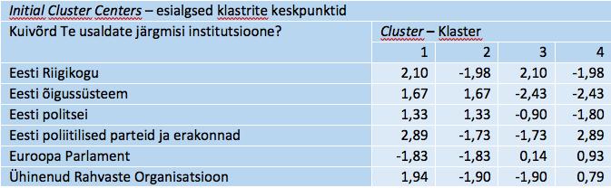 Tabel 8. Klastrite lähtekeskpunktid