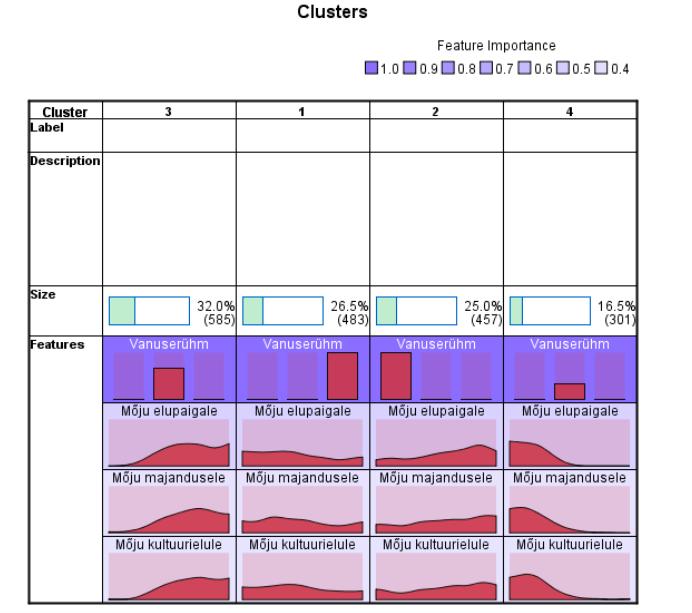 Joonis 11. Klasterdustunnuste protsentjaotused neljaklastrilise liigituse klastreis