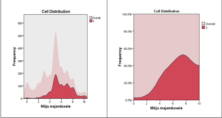 Joonis 12. Immigratsiooni poolt majanduselule avalduva mõju hinnangud klastris 3 Tõlge: Lahtri jaotus. Sagedus.