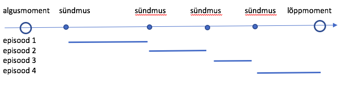 Joonis 1. Sündmuspõhised andmed