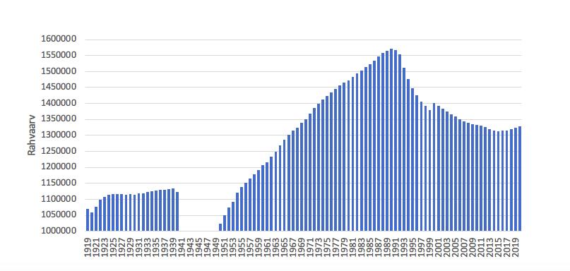 Joonis 2. Eesti rahvaarv aastatel 1919–2020 aasta alguse seisuga. Allikas: Eesti statistika andmebaas, tabel RV021, 29.02.2020; sama allikas kogu tekstis