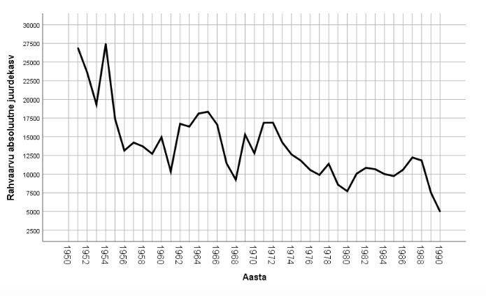 Joonis 4. Rahvaarvu absoluutne juurdekasv Eestis 1950.–1990. aastatel