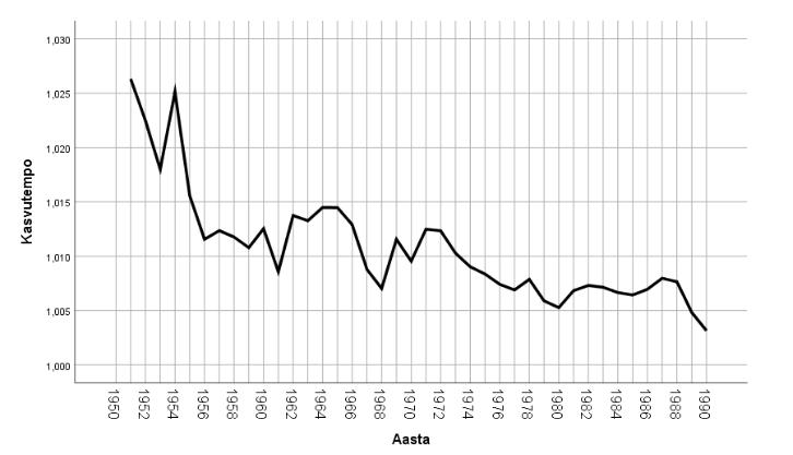 Joonis 5. Rahvaarvu kasvutempo 1950.–1990. aastatel
