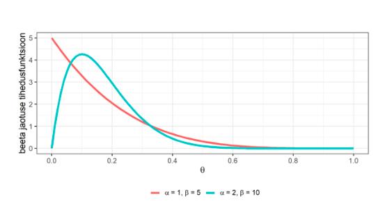 Joonis 1. Beeta jaotuse tihedusfunktsioonide võrdlus parameetrite α=1 ja β=5 (punane joon) ning α=2 ja β=10 (roheline joon) korral
