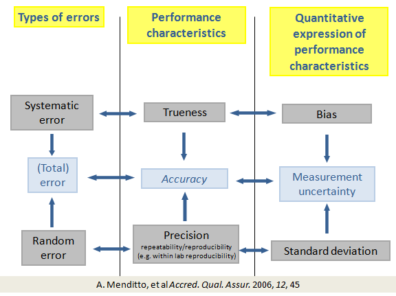 analytical measurement measurement uncertainty and statistics Step by step procedure for evaluation of measurement uncertainty  example,  the use of bayesian statistics is becoming recognised as being  appendix c if  uncertainty is being reported as an analytical expression, refer.