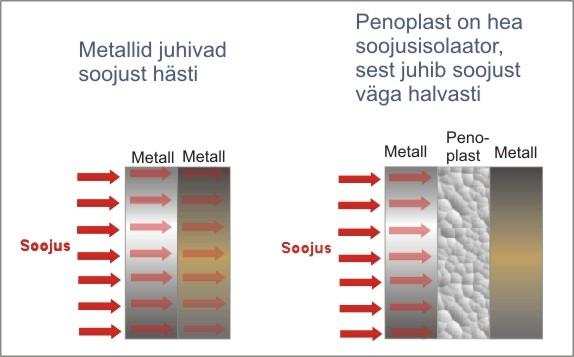 Metallide soojusjuhtivus (autor: Ly Sõõrd)